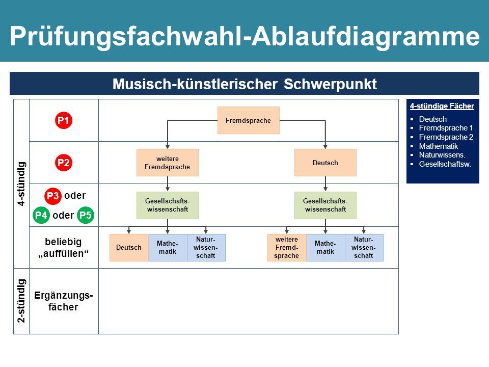 4-stündige Fächer  Musik oder Kunst  Deutsch  Fremdsprache 1  Mathematik  Naturwissens.  Gesellschaftsw. 4-stündig 4-stündige Fächer  Deutsch 