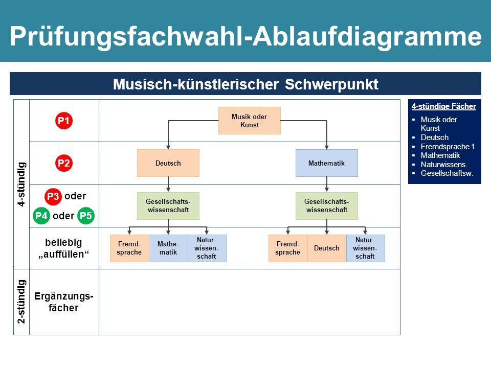 4-stündige Fächer  Naturwissens. 1  Naturwissens. 2 oder Informatik  Mathematik  Deutsch  Fremdsprache  Gesellschaftsw. Naturwissenschaftlicher