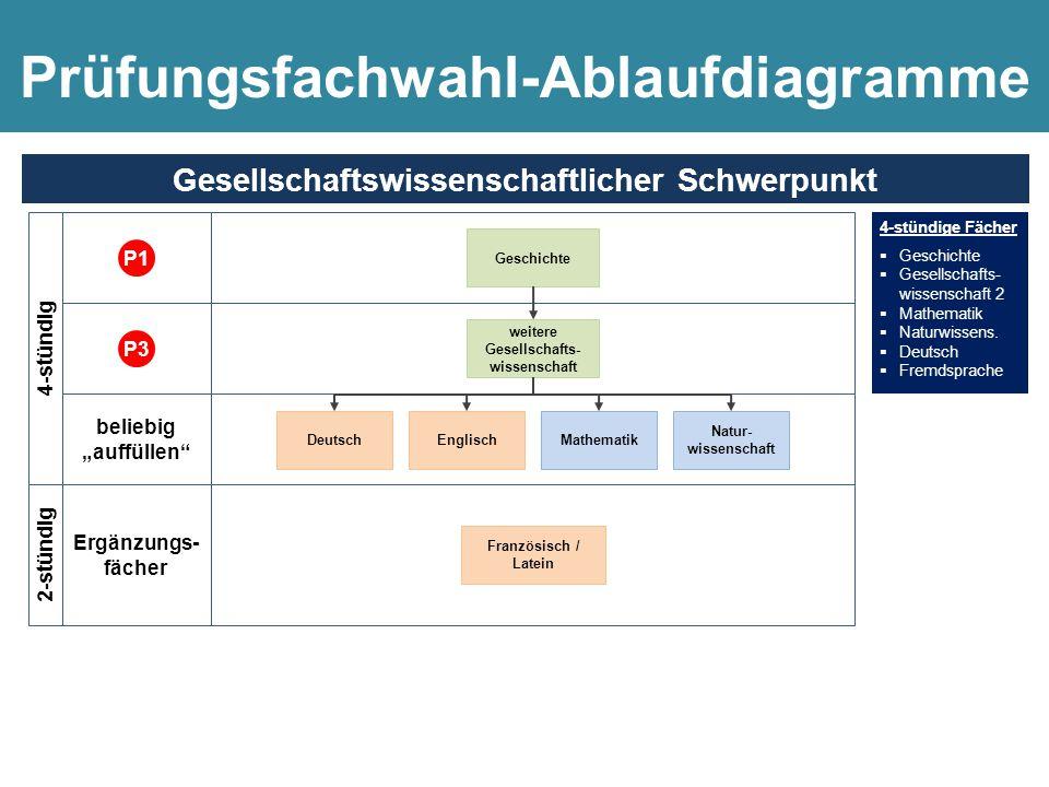 """4-stündige Fächer  Geschichte  Gesellschafts- wissenschaft 2  Mathematik  Naturwissens.  Deutsch  Fremdsprache Geschichte beliebig """"auffüllen"""" w"""