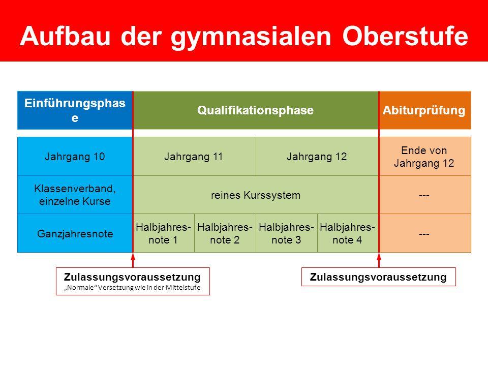 4-stündige Fächer  Musik oder Kunst  Deutsch  Fremdsprache 1  Mathematik  Naturwissens.