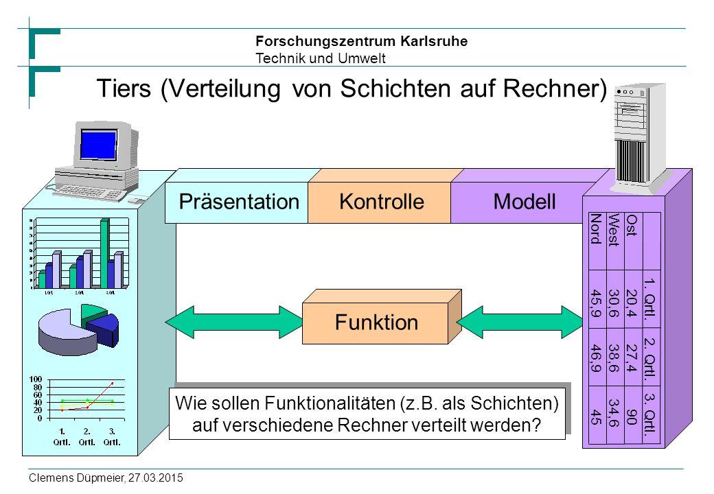 Forschungszentrum Karlsruhe Technik und Umwelt Clemens Düpmeier, 27.03.2015 Präsentation Tiers (Verteilung von Schichten auf Rechner) Kontrolle Funkti