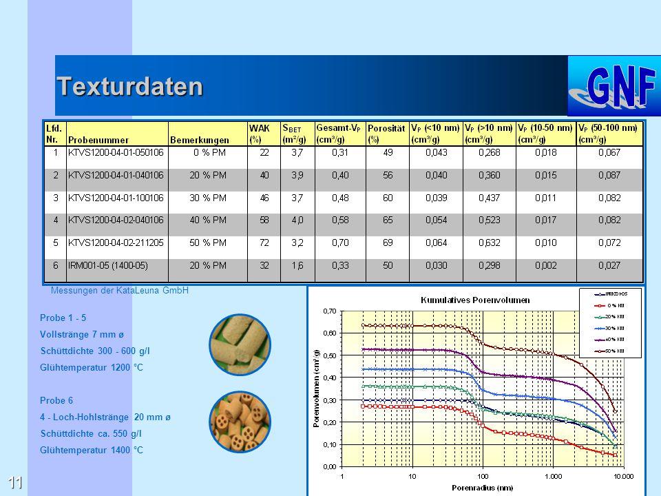 Texturdaten Probe 1 - 5 Vollstränge 7 mm ø Schüttdichte 300 - 600 g/l Glühtemperatur 1200 °C Probe 6 4 - Loch-Hohlstränge 20 mm ø Schüttdichte ca. 550