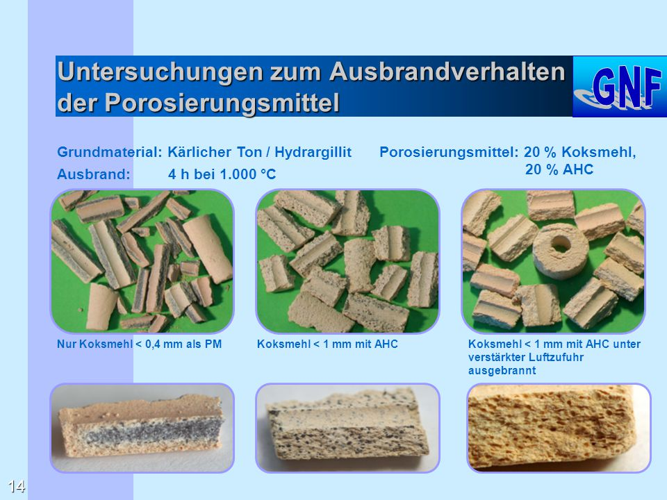 Untersuchungen zum Ausbrandverhalten der Porosierungsmittel 14 Grundmaterial: Kärlicher Ton / Hydrargillit Nur Koksmehl < 0,4 mm als PMKoksmehl < 1 mm