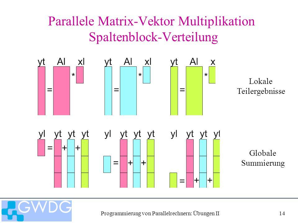 Programmierung von Parallelrechnern: Übungen II14 Parallele Matrix-Vektor Multiplikation Spaltenblock-Verteilung Lokale Teilergebnisse Globale Summier
