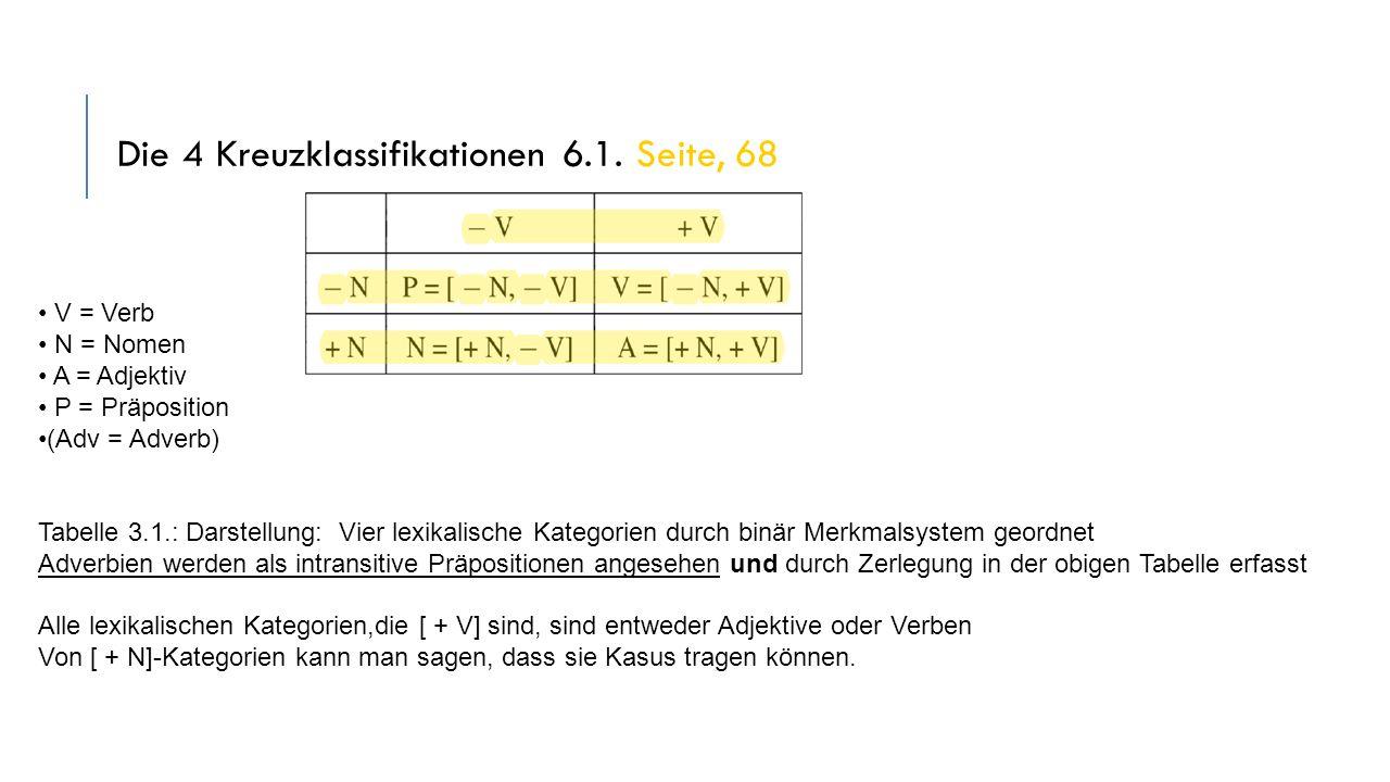 X-Bar-Strukturen 8 Die Annahme: Alle natürlichen Sprachen haben syntaktische Strukturen, die X-Bar- Schema entsprechen (Jackendoff 1977) Dyirbal, Tagalog, Ungarisch etc.