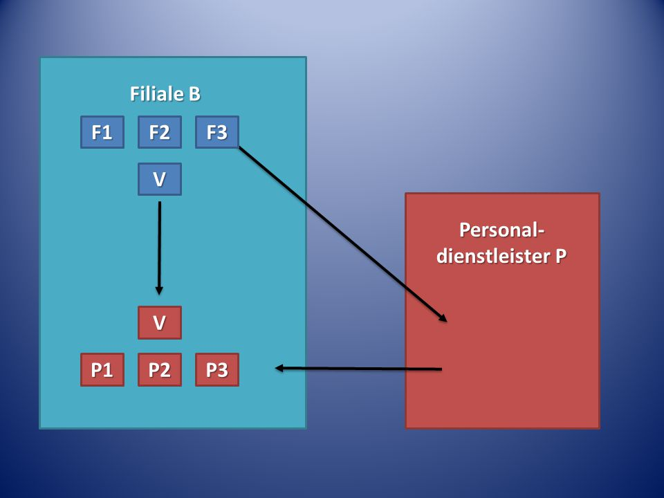 Filiale B Personal- dienstleister P P1P2P3 V F1F2F3 V