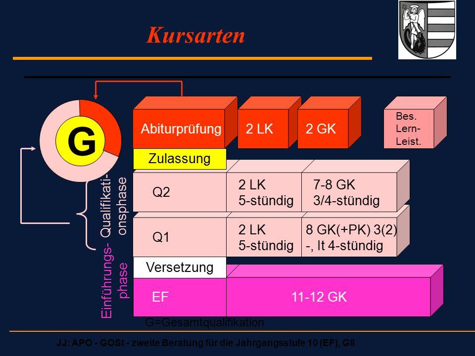 JJ: APO - GOSt - zweite Beratung für die Jahrgangsstufe 10 (EF), G8 Bedingungen an Leistungskurse Erstes Leistungsfach kann sein  Deutsch  eine fortgeführte Fremdsprache (E, F)  Mathematik  eine Naturwissenschaft (Physik, Biologie, Chemie, nicht Info) -------------------------------------------------------------------  Zweites Leistungsfach kann jedes beliebige weitere Fach aus der Liste der bisher belegten Fächer sein, soweit es von der Schule angeboten wird.