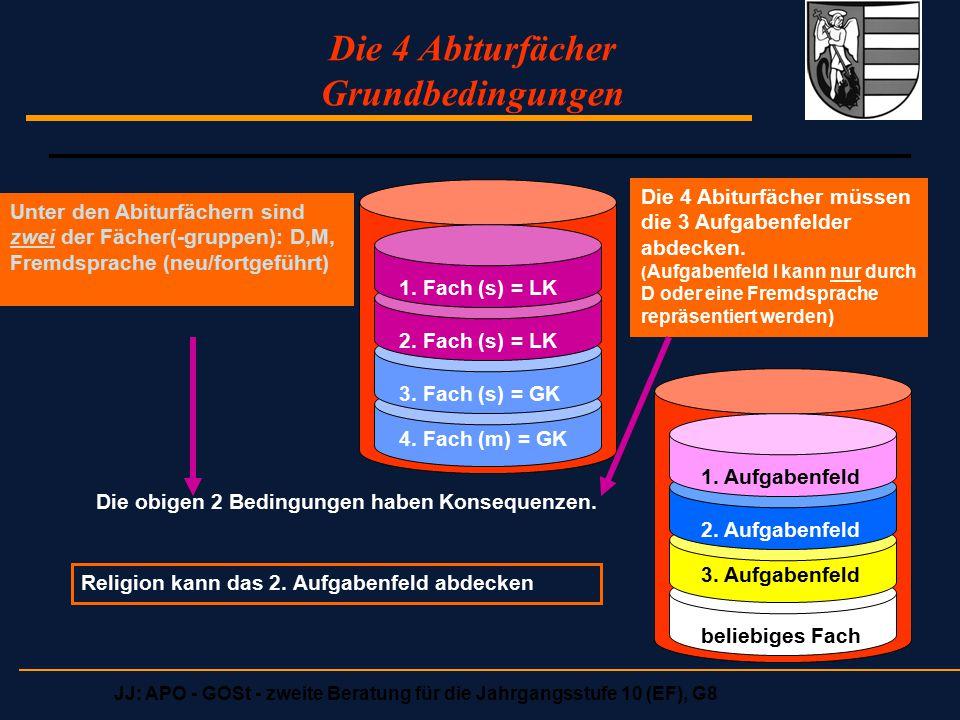 JJ: APO - GOSt - zweite Beratung für die Jahrgangsstufe 10 (EF), G8 Bedingungen aus der LK-Wahl für Abiturfach 3, 4 (in Q2):  LK fFS + D => noch je ein Fach aus Bereich GW, NW ( auch M, If )  LK fFS/D + GW => noch ein Fach aus NW + beliebiges weiteres ( darunter M v D/fFS)  LK M + LK NW => noch ein Fach aus GW + D/FS (nicht zwingend fFS)  LK M + LK fFS => noch ein Fach aus GW + be- liebiges weiteres  LK NW + LK GW => noch 2 der 3 Fächer D/FS/M