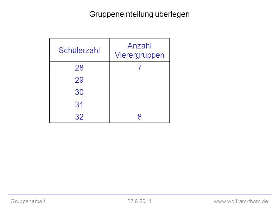 Gruppenarbeit27.6.2014www.wolfram-thom.de Gruppeneinteilung überlegen Schülerzahl Anzahl Vierergruppen 287 29 30 31 328