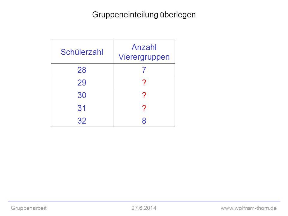 Gruppenarbeit27.6.2014www.wolfram-thom.de Gruppeneinteilung überlegen Schülerzahl Anzahl Vierergruppen 287 29? 30? 31? 328