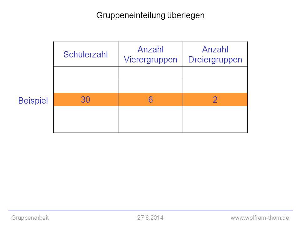 Gruppenarbeit27.6.2014www.wolfram-thom.de Gruppeneinteilung überlegen Schülerzahl Anzahl Vierergruppen Anzahl Dreiergruppen 3062 Beispiel