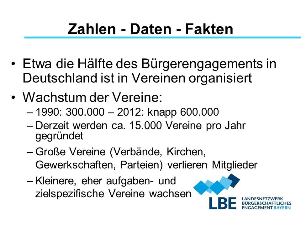 Zahlen - Daten - Fakten Etwa die Hälfte des Bürgerengagements in Deutschland ist in Vereinen organisiert Wachstum der Vereine: –1990: 300.000 – 2012: knapp 600.000 –Derzeit werden ca.