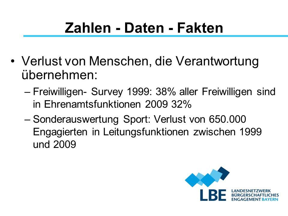 Zahlen - Daten - Fakten Verlust von Menschen, die Verantwortung übernehmen: –Freiwilligen- Survey 1999: 38% aller Freiwilligen sind in Ehrenamtsfunkti