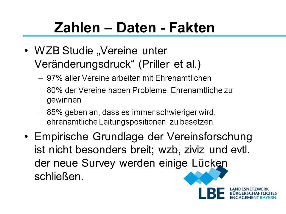 """Zahlen – Daten - Fakten WZB Studie """"Vereine unter Veränderungsdruck"""" (Priller et al.) –97% aller Vereine arbeiten mit Ehrenamtlichen –80% der Vereine"""