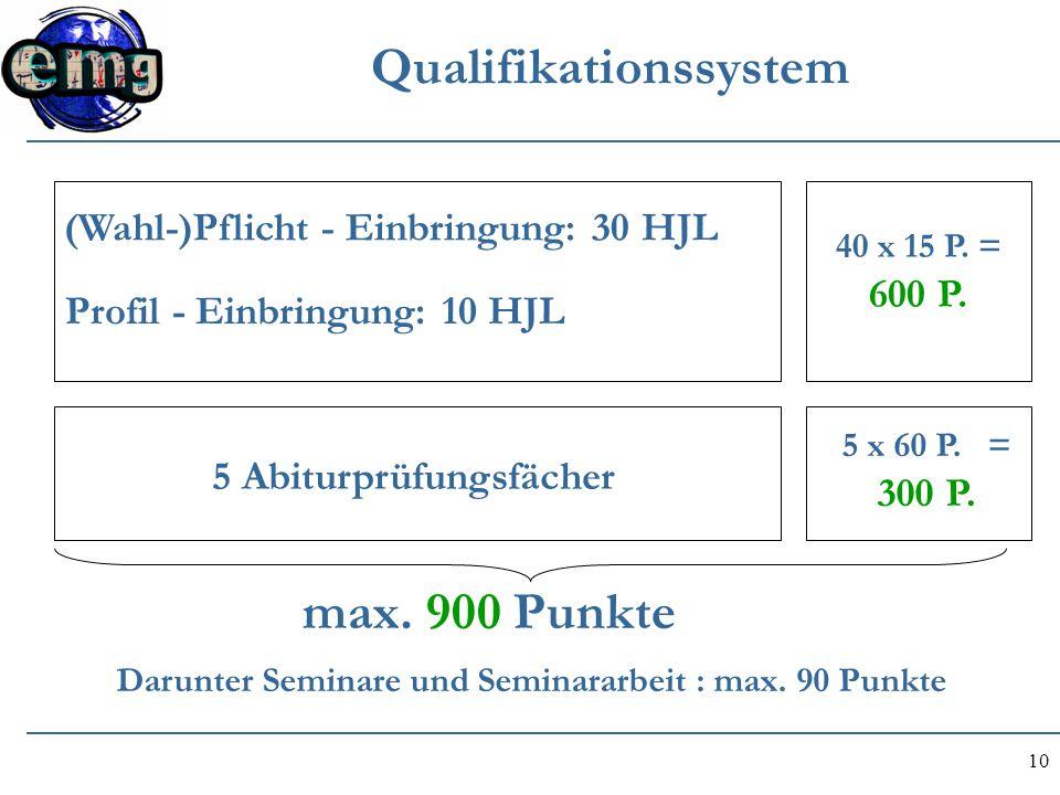 10 Qualifikationssystem (Wahl-)Pflicht - Einbringung: 30 HJL Profil - Einbringung: 10 HJL 40 x 15 P. = 600 P. 5 Abiturprüfungsfächer 5 x 60 P. = 300 P