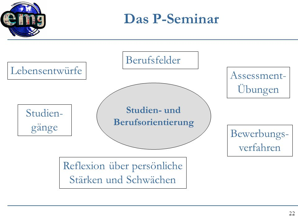 22 Das P-Seminar Studien- und Berufsorientierung Lebensentwürfe Reflexion über persönliche Stärken und Schwächen Studien- gänge Berufsfelder Bewerbung