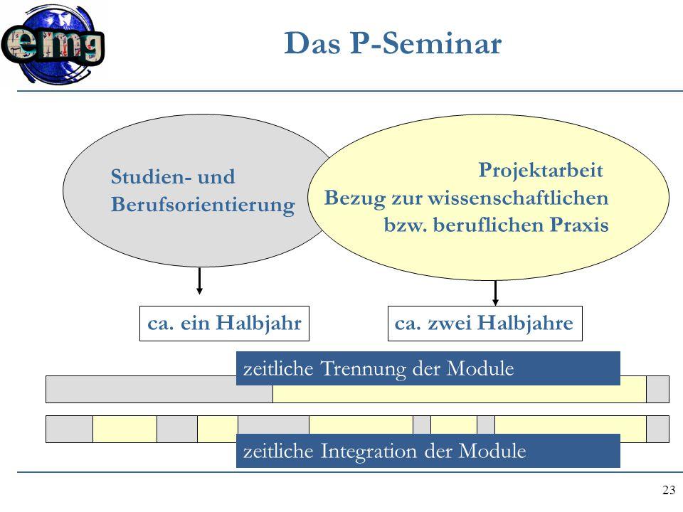 23 Das P-Seminar ca. ein Halbjahrca. zwei Halbjahre Studien- und Berufsorientierung Projektarbeit Bezug zur wissenschaftlichen bzw. beruflichen Praxis