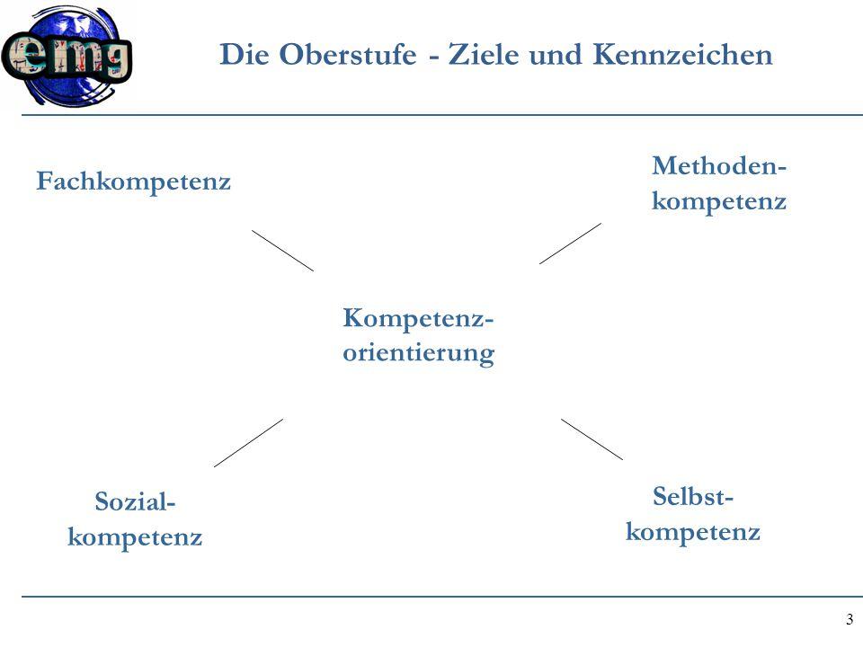 4 Die Oberstufe - Ziele und Kennzeichen Kernfächer: Mathe, Deutsch, Fremdsprache Wissenschafts- propädeutisches Seminar Projekt- Seminar Studien- und Berufs- orientierung umfassende Allgemein- und Persönlichkeits- bildung