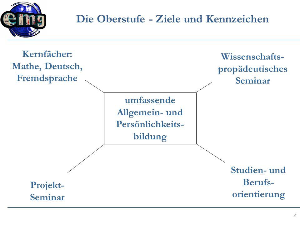 4 Die Oberstufe - Ziele und Kennzeichen Kernfächer: Mathe, Deutsch, Fremdsprache Wissenschafts- propädeutisches Seminar Projekt- Seminar Studien- und