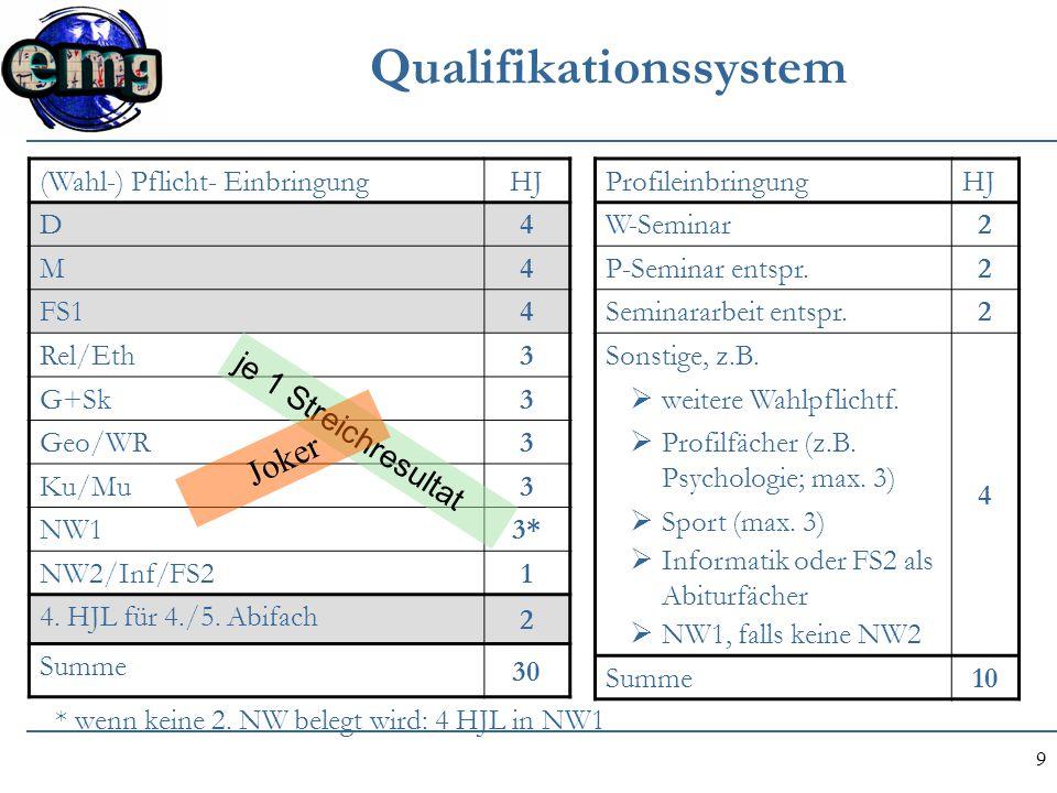 9 Qualifikationssystem ProfileinbringungHJ W-Seminar 2 P-Seminar entspr. 2 Seminararbeit entspr. 2 Sonstige, z.B. 4  weitere Wahlpflichtf.  Profilfä