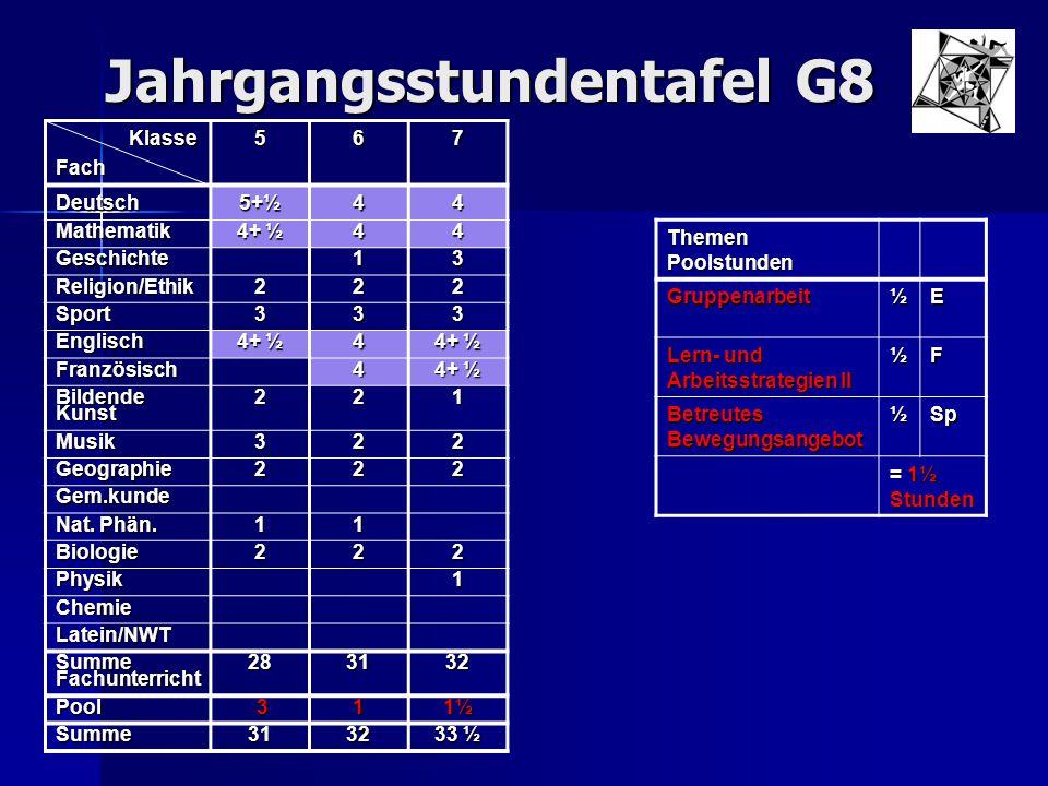 Jahrgangsstundentafel G8 Klasse KlasseFach567 Deutsch 5+½ 44 Mathematik 4+ ½ 44 Geschichte13 Religion/Ethik222 Sport333 Englisch 4 Französisch4 Bilden