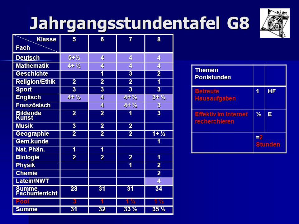 Jahrgangsstundentafel G8 Klasse KlasseFach5678 Deutsch 5+½ 444 Mathematik 4+ ½ 444 Geschichte132 Religion/Ethik2221 Sport3333 Englisch 4 3+ ½ Französi