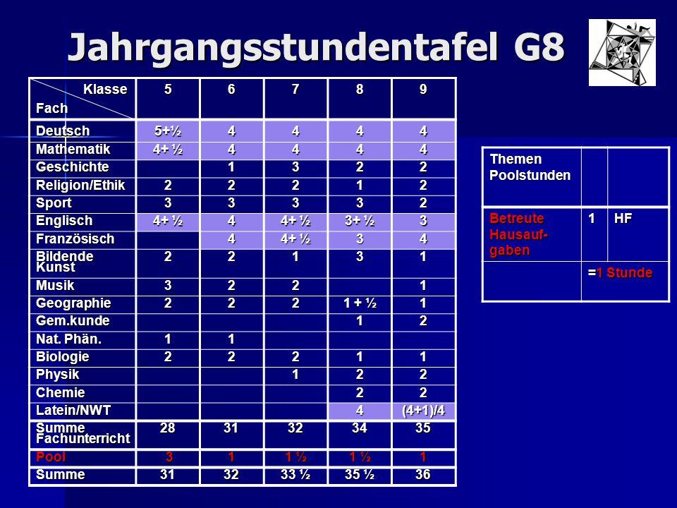 Jahrgangsstundentafel G8 Klasse KlasseFach56789 Deutsch 5+½ 4444 Mathematik 4+ ½ 4444 Geschichte1322 Religion/Ethik22212 Sport33332 Englisch 4 3+ ½ 3
