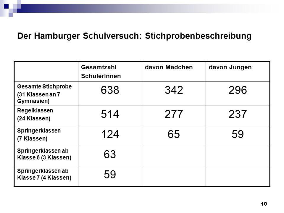 10 Der Hamburger Schulversuch: Stichprobenbeschreibung Gesamtzahl SchülerInnen davon Mädchendavon Jungen Gesamte Stichprobe (31 Klassen an 7 Gymnasien