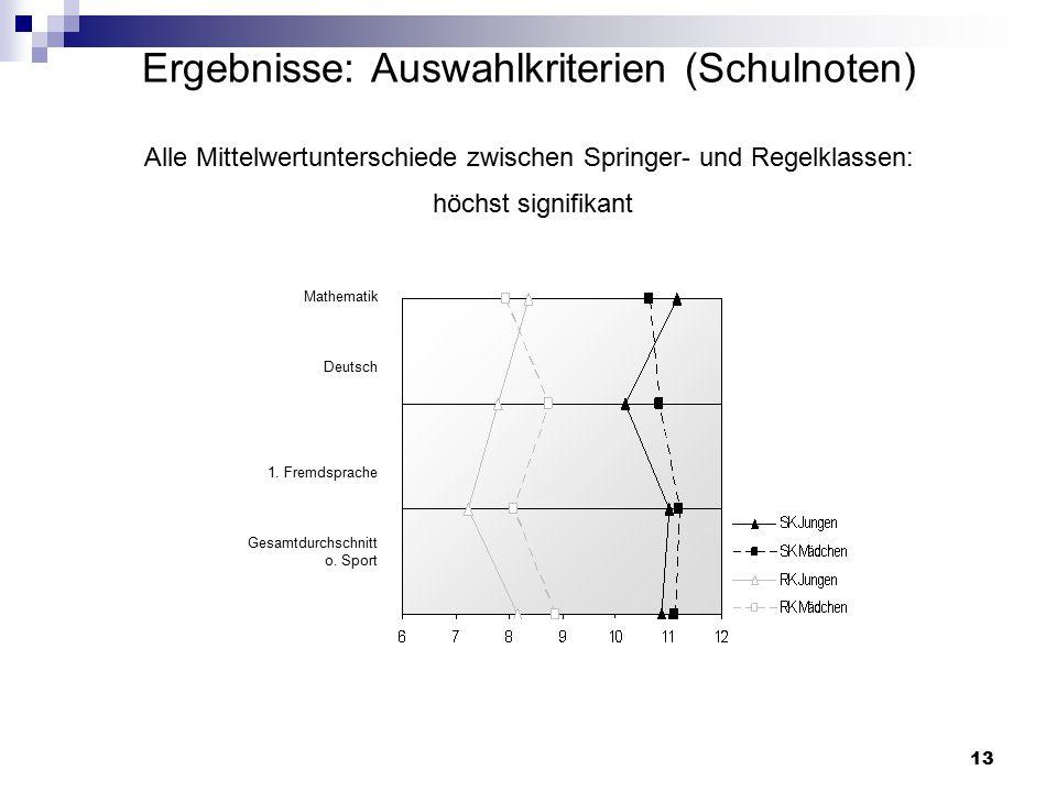 13 Ergebnisse: Auswahlkriterien (Schulnoten) Alle Mittelwertunterschiede zwischen Springer- und Regelklassen: höchst signifikant Mathematik Deutsch 1.