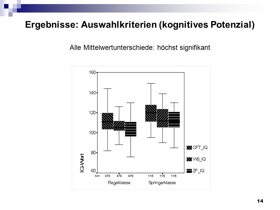 14 Ergebnisse: Auswahlkriterien (kognitives Potenzial) Alle Mittelwertunterschiede: höchst signifikant