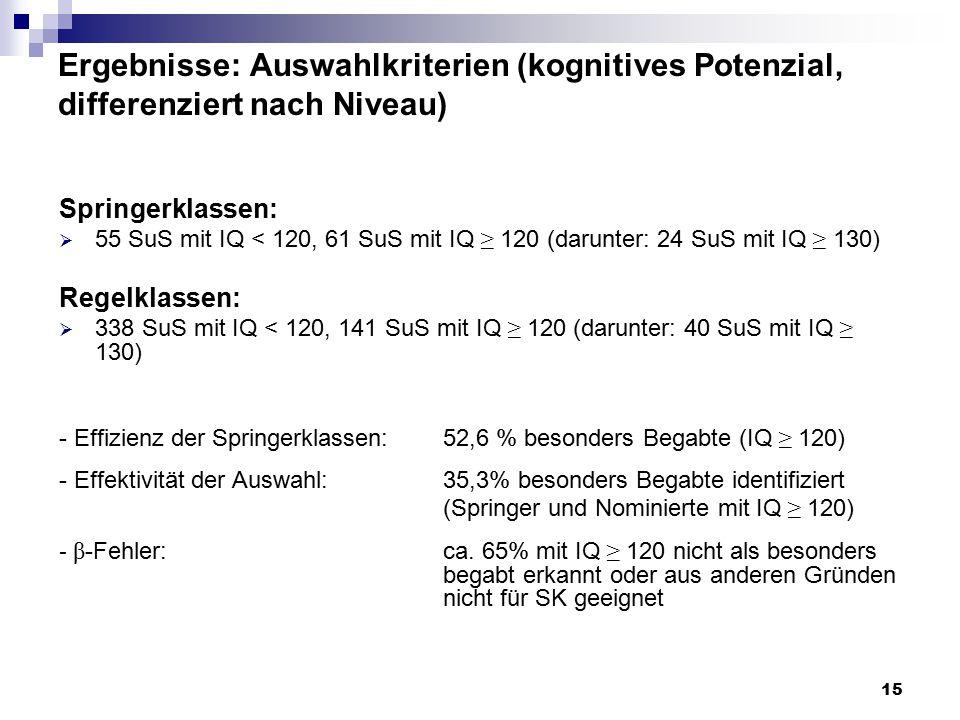 15 Ergebnisse: Auswahlkriterien (kognitives Potenzial, differenziert nach Niveau) Springerklassen:  55 SuS mit IQ < 120, 61 SuS mit IQ ≥ 120 (darunter: 24 SuS mit IQ ≥ 130) Regelklassen:  338 SuS mit IQ < 120, 141 SuS mit IQ ≥ 120 (darunter: 40 SuS mit IQ ≥ 130) - Effizienz der Springerklassen:52,6 % besonders Begabte (IQ ≥ 120) - Effektivität der Auswahl:35,3% besonders Begabte identifiziert (Springer und Nominierte mit IQ ≥ 120) - β -Fehler:ca.