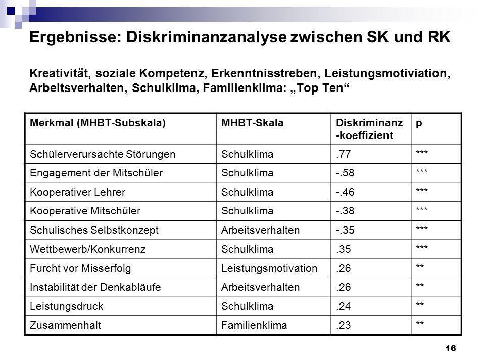 16 Ergebnisse: Diskriminanzanalyse zwischen SK und RK Kreativität, soziale Kompetenz, Erkenntnisstreben, Leistungsmotiviation, Arbeitsverhalten, Schul