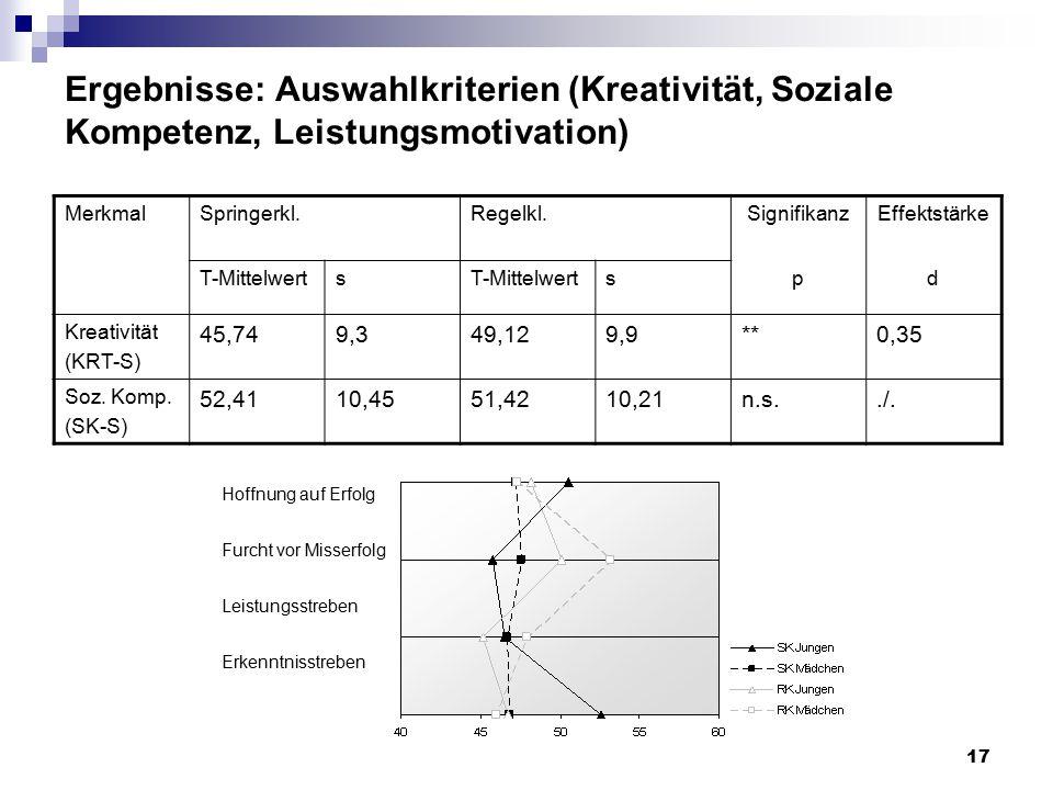 17 Ergebnisse: Auswahlkriterien (Kreativität, Soziale Kompetenz, Leistungsmotivation) MerkmalSpringerkl.Regelkl.SignifikanzEffektstärke T-Mittelwerts spd Kreativität (KRT-S) 45,749,349,129,9**0,35 Soz.