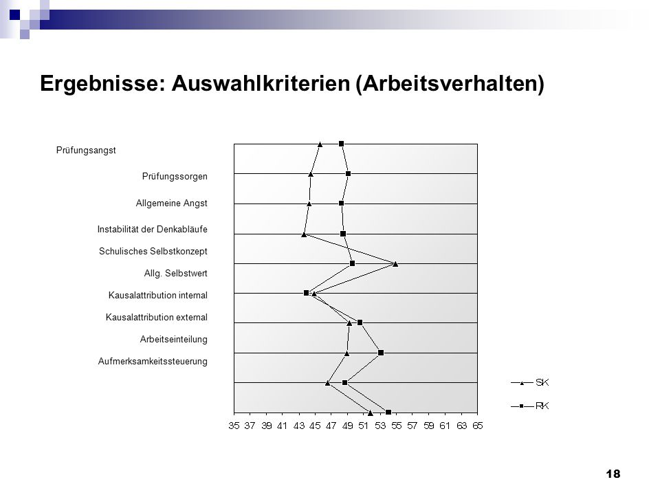 18 Ergebnisse: Auswahlkriterien (Arbeitsverhalten) Prüfungsangst Prüfungssorgen Allgemeine Angst Instabilität der Denkabläufe Schulisches Selbstkonzept Allg.