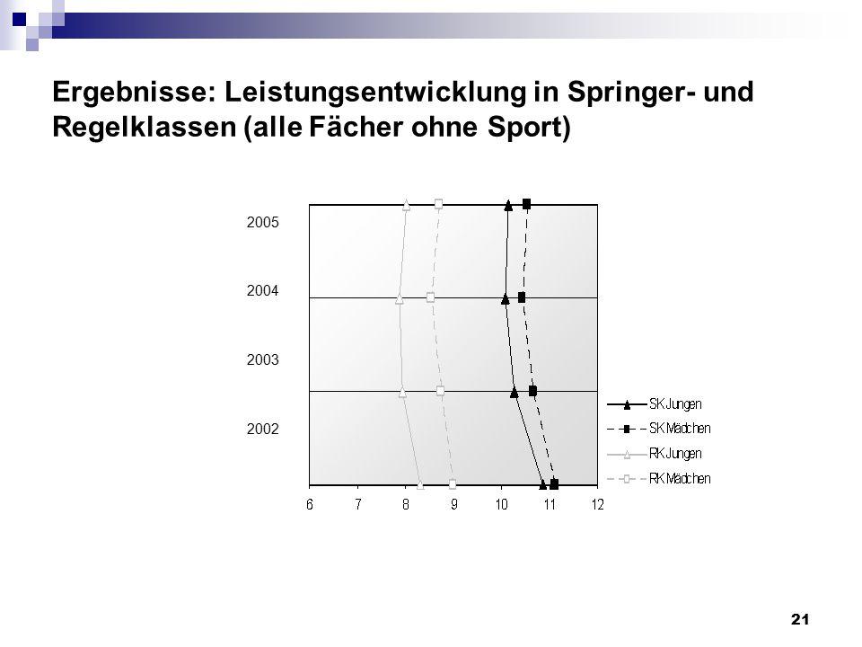 21 Ergebnisse: Leistungsentwicklung in Springer- und Regelklassen (alle Fächer ohne Sport) 2005 2004 2003 2002