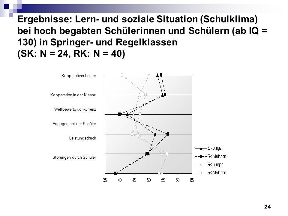 24 Ergebnisse: Lern- und soziale Situation (Schulklima) bei hoch begabten Schülerinnen und Schülern (ab IQ = 130) in Springer- und Regelklassen (SK: N