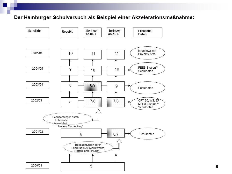 8 Der Hamburger Schulversuch als Beispiel einer Akzelerationsmaßnahme: Regelkl. Springer ab Kl. 7 Springer ab Kl. 6 Schuljahr 2005/06 2004/05 2003/04