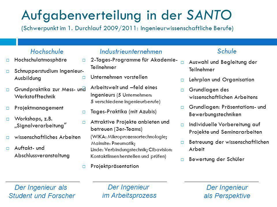 Aufgabenverteilung in der SANTO (Schwerpunkt im 1. Durchlauf 2009/2011: Ingenieurwissenschaftliche Berufe) Hochschule  Hochschulatmosphäre  Schnuppe