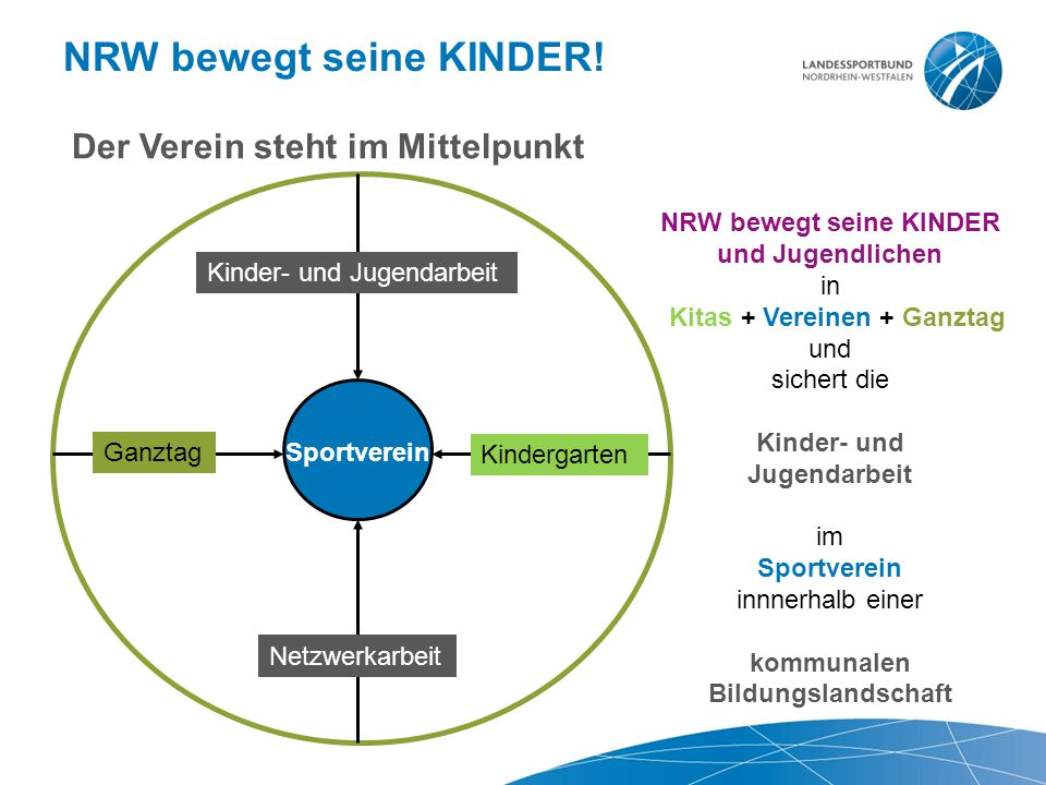 NRW bewegt seine KINDER! Ganztag Kindergarten Kinder- und Jugendarbeit Netzwerkarbeit Sportverein NRW bewegt seine KINDER und Jugendlichen in Kitas +