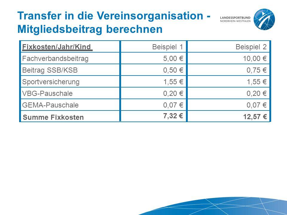 Transfer in die Vereinsorganisation - Mitgliedsbeitrag berechnen Fixkosten/Jahr/Kind Beispiel 1Beispiel2 Fachverbandsbeitrag5,00€10,00€ Beitrag SSB/KS