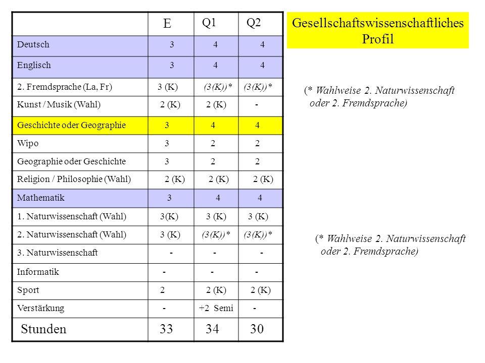 Gesellschaftswissenschaftliches Profil E Q1 Q2 Deutsch 3 4 4 Englisch 3 4 4 2. Fremdsprache (La, Fr) 3 (K) (3(K))* Kunst / Musik (Wahl) 2 (K) - Geschi