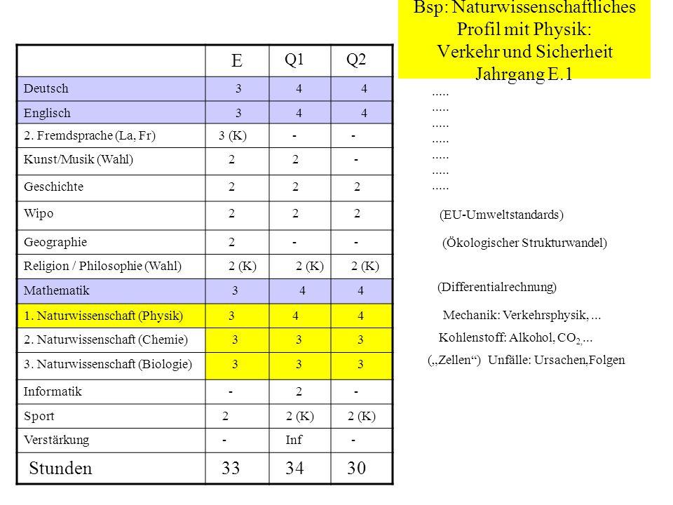 Bsp: Naturwissenschaftliches Profil mit Physik: Verkehr und Sicherheit Jahrgang E.1 E Q1 Q2 Deutsch 3 4 4 Englisch 3 4 4 2. Fremdsprache (La, Fr) 3 (K