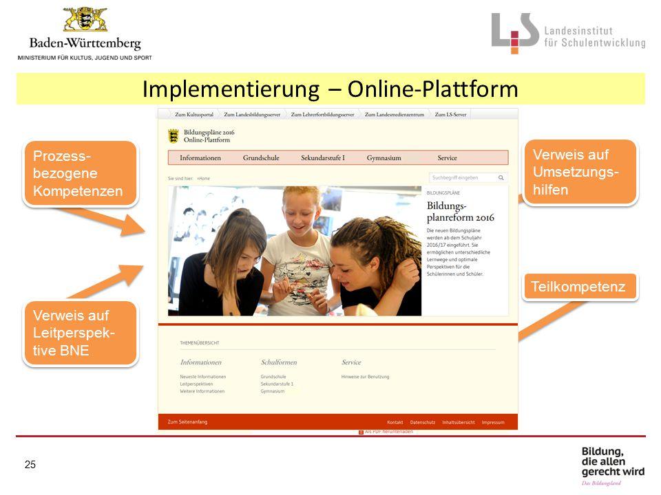 Implementierung – Online-Plattform Prozess- bezogene Kompetenzen Verweis auf Leitperspek- tive BNE Verweis auf Leitperspek- tive BNE Verweis auf Umsetzungs- hilfen Verweis auf Umsetzungs- hilfen Teilkompetenz 25