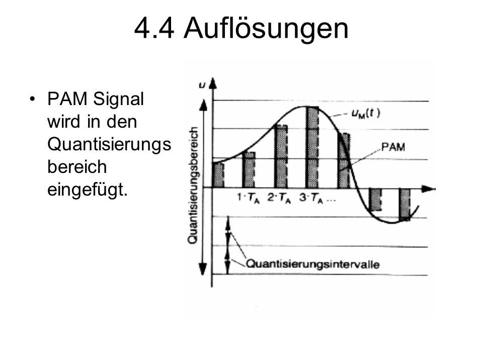 4.4 Auflösungen PAM Signal wird in den Quantisierungs bereich eingefügt.