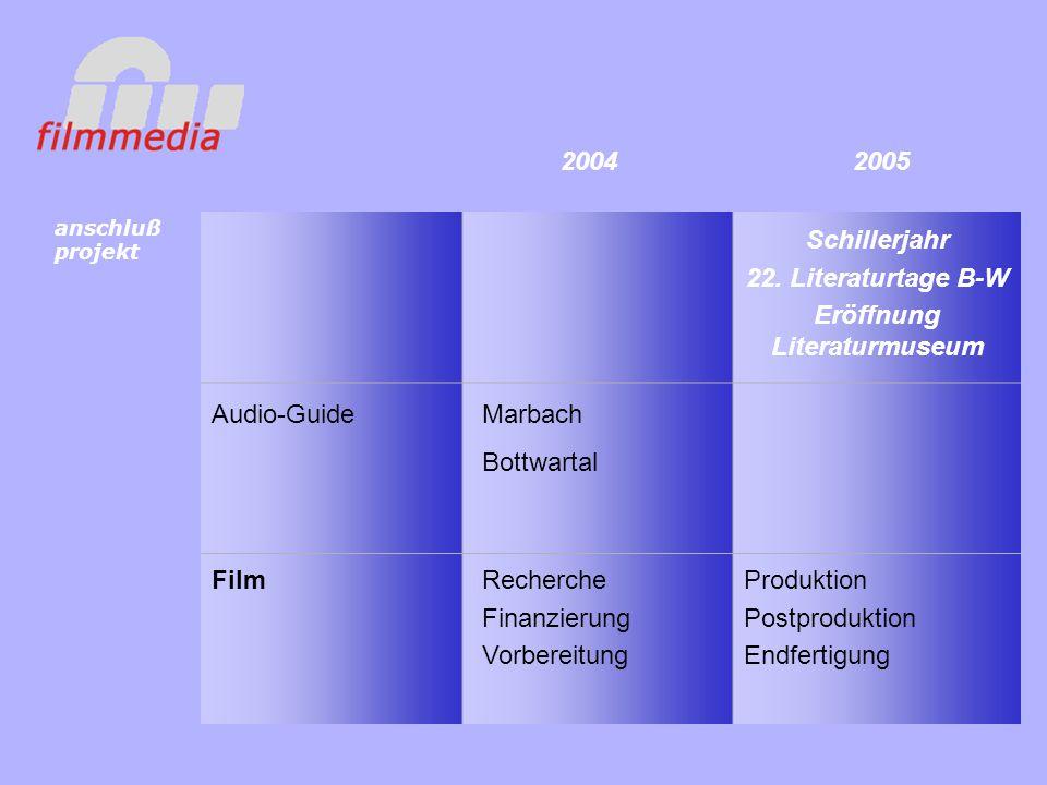 Audio-Guide Film Marbach Bottwartal Recherche Finanzierung Vorbereitung Produktion Postproduktion Endfertigung Schillerjahr 22.