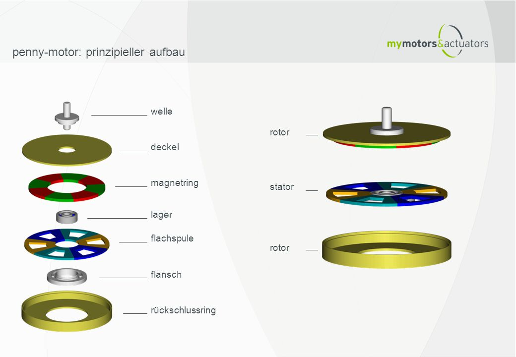 rotor stator rotor welle deckel magnetring lager flachspule flansch rückschlussring penny-motor: prinzipieller aufbau