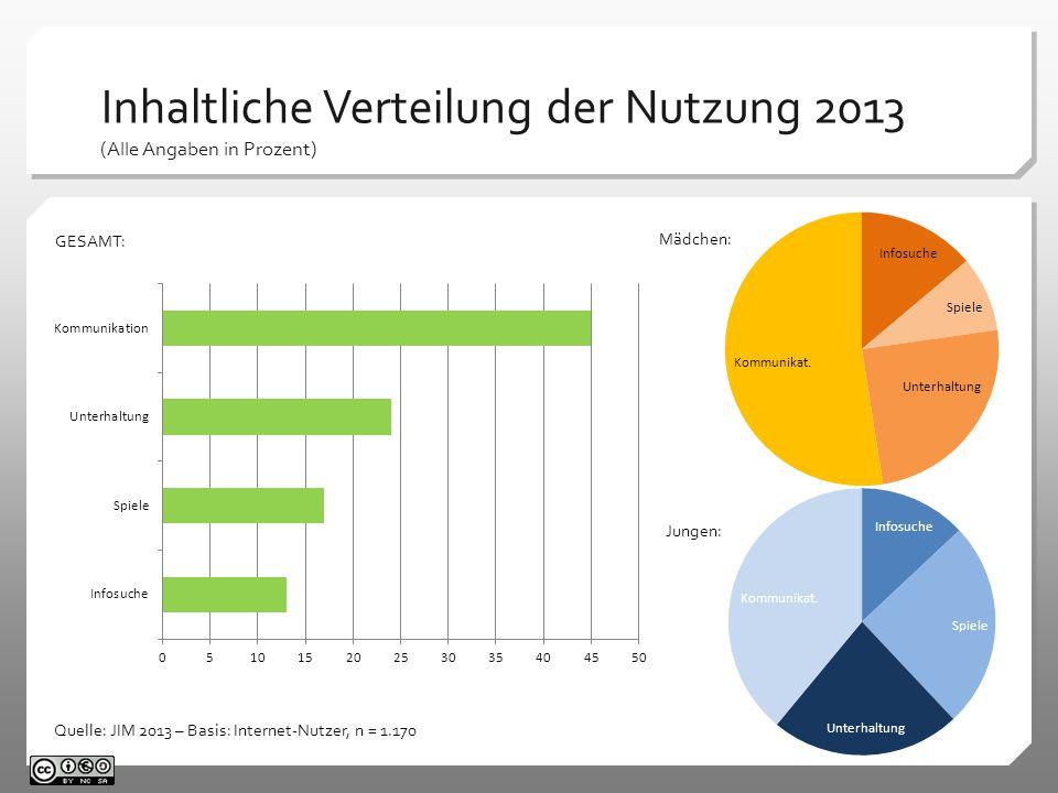 Inhaltliche Verteilung der Nutzung 2013 (Alle Angaben in Prozent) Quelle: JIM 2013 – Basis: Internet-Nutzer, n = 1.170 Mädchen: Jungen: GESAMT: