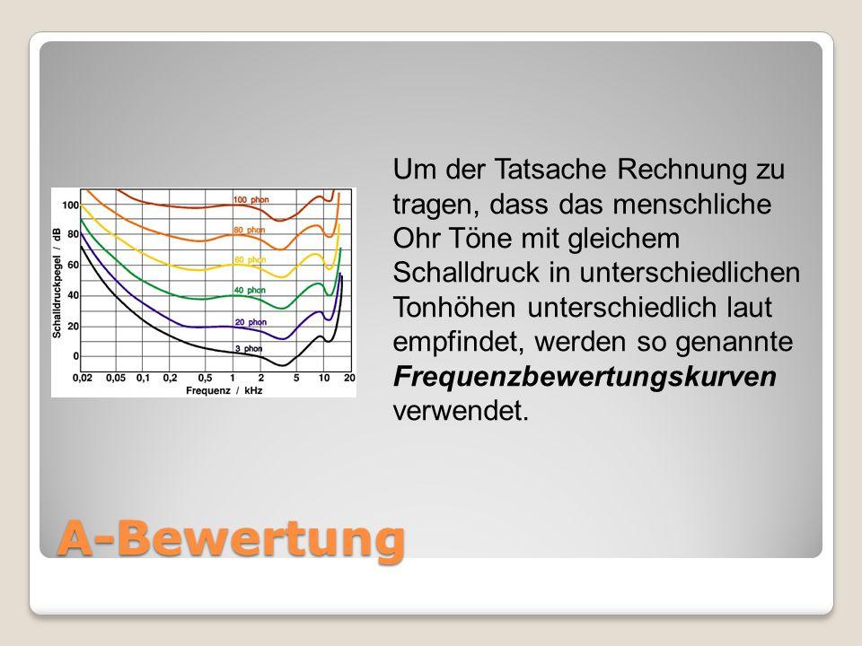 Die Definition des Schalldruckpegels Einen Überblick über die Zuordnung zwischen Schallpegel und entsprechender Lautstärkeempfindung soll durch die Gr