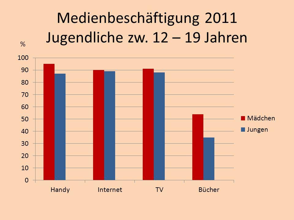 Medienbeschäftigung 2011 Jugendliche zw. 12 – 19 Jahren %