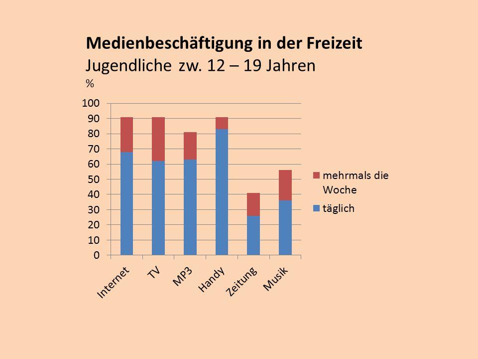 Medienbeschäftigung in der Freizeit Jugendliche zw. 12 – 19 Jahren %